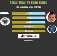 Adrian Balan vs Denis Alibec h2h player stats