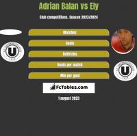 Adrian Balan vs Ely h2h player stats