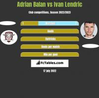 Adrian Balan vs Ivan Lendric h2h player stats