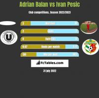 Adrian Balan vs Ivan Pesic h2h player stats