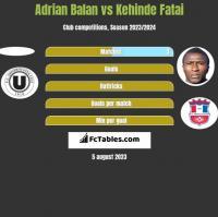 Adrian Balan vs Kehinde Fatai h2h player stats
