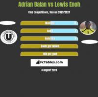 Adrian Balan vs Lewis Enoh h2h player stats