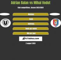 Adrian Balan vs Mihai Vodut h2h player stats