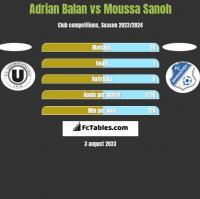 Adrian Balan vs Moussa Sanoh h2h player stats