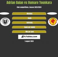 Adrian Balan vs Oumare Tounkara h2h player stats