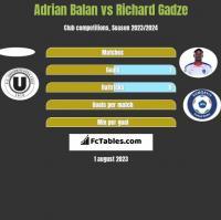 Adrian Balan vs Richard Gadze h2h player stats