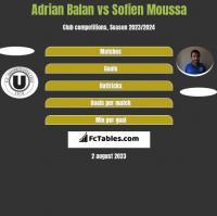 Adrian Balan vs Sofien Moussa h2h player stats