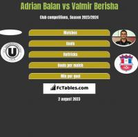 Adrian Balan vs Valmir Berisha h2h player stats