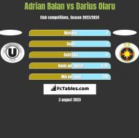 Adrian Balan vs Darius Olaru h2h player stats