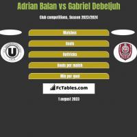 Adrian Balan vs Gabriel Debeljuh h2h player stats
