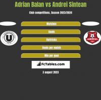 Adrian Balan vs Andrei Sintean h2h player stats