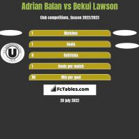 Adrian Balan vs Bekui Lawson h2h player stats