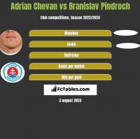 Adrian Chovan vs Branislav Pindroch h2h player stats