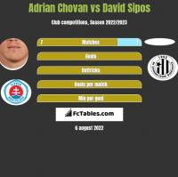 Adrian Chovan vs David Sipos h2h player stats