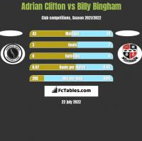 Adrian Clifton vs Billy Bingham h2h player stats