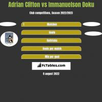 Adrian Clifton vs Immanuelson Doku h2h player stats