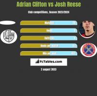 Adrian Clifton vs Josh Reese h2h player stats