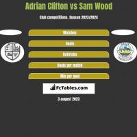 Adrian Clifton vs Sam Wood h2h player stats