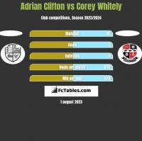 Adrian Clifton vs Corey Whitely h2h player stats