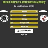 Adrian Clifton vs Amrit Bansal-Mcnulty h2h player stats
