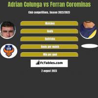 Adrian Colunga vs Ferran Corominas h2h player stats