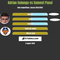 Adrian Colunga vs Sumeet Passi h2h player stats