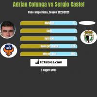 Adrian Colunga vs Sergio Castel h2h player stats