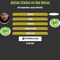 Adrian Cristea vs Dan Bucsa h2h player stats