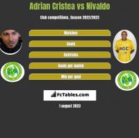 Adrian Cristea vs Nivaldo h2h player stats
