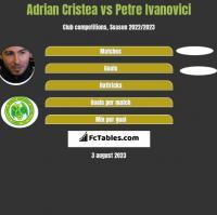 Adrian Cristea vs Petre Ivanovici h2h player stats