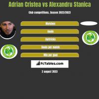 Adrian Cristea vs Alexandru Stanica h2h player stats