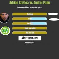 Adrian Cristea vs Andrei Paliu h2h player stats