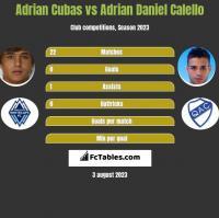 Adrian Cubas vs Adrian Daniel Calello h2h player stats