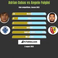 Adrian Cubas vs Angelo Fulgini h2h player stats