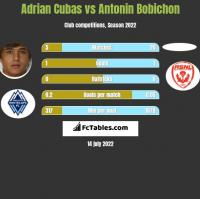 Adrian Cubas vs Antonin Bobichon h2h player stats