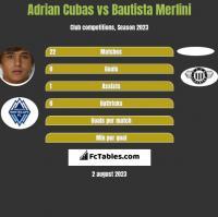 Adrian Cubas vs Bautista Merlini h2h player stats