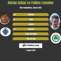 Adrian Cubas vs Fabien Lemoine h2h player stats
