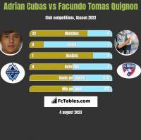Adrian Cubas vs Facundo Tomas Quignon h2h player stats