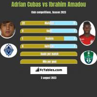 Adrian Cubas vs Ibrahim Amadou h2h player stats