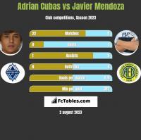 Adrian Cubas vs Javier Mendoza h2h player stats