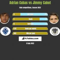 Adrian Cubas vs Jimmy Cabot h2h player stats