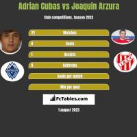 Adrian Cubas vs Joaquin Arzura h2h player stats