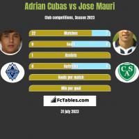 Adrian Cubas vs Jose Mauri h2h player stats