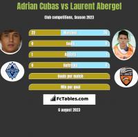 Adrian Cubas vs Laurent Abergel h2h player stats