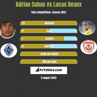 Adrian Cubas vs Lucas Deaux h2h player stats