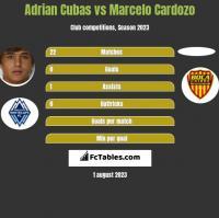 Adrian Cubas vs Marcelo Cardozo h2h player stats