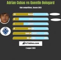 Adrian Cubas vs Quentin Boisgard h2h player stats