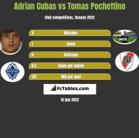 Adrian Cubas vs Tomas Pochettino h2h player stats