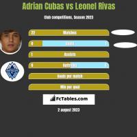 Adrian Cubas vs Leonel Rivas h2h player stats