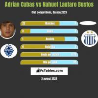 Adrian Cubas vs Nahuel Lautaro Bustos h2h player stats